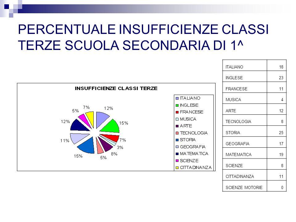 PERCENTUALE INSUFFICIENZE CLASSI TERZE SCUOLA SECONDARIA DI 1^ ITALIANO18 INGLESE23 FRANCESE11 MUSICA4 ARTE12 TECNOLOGIA8 STORIA25 GEOGRAFIA17 MATEMATICA19 SCIENZE8 CITTADINANZA11 SCIENZE MOTORIE0