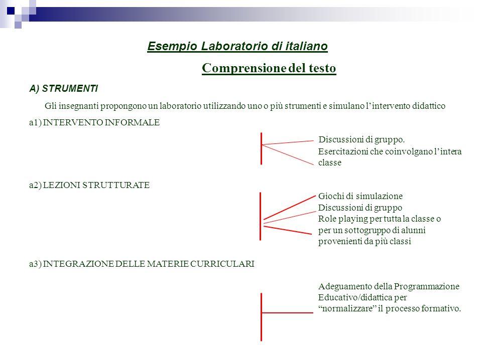 Esempio Laboratorio di italiano Comprensione del testo A) STRUMENTI Gli insegnanti propongono un laboratorio utilizzando uno o più strumenti e simulano lintervento didattico a1) INTERVENTO INFORMALE Discussioni di gruppo.