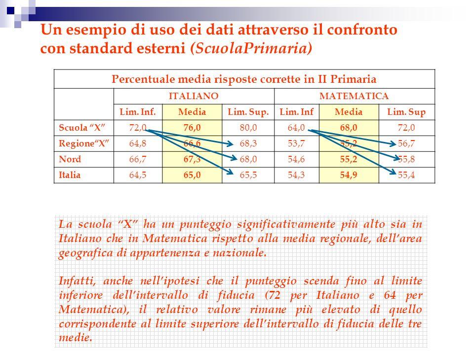 Un esempio di uso dei dati attraverso il confronto con standard esterni (ScuolaPrimaria) Percentuale media risposte corrette in II Primaria ITALIANOMATEMATICA Lim.