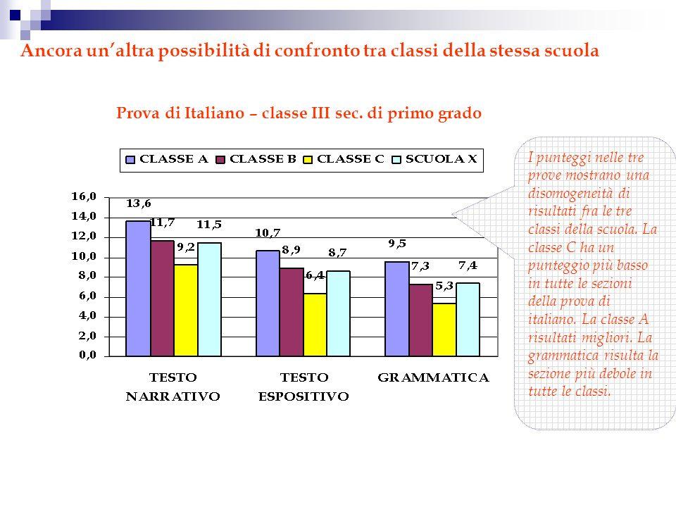 Ancora unaltra possibilità di confronto tra classi della stessa scuola Prova di Italiano – classe III sec.