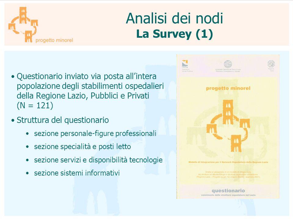 Questionario inviato via posta allintera popolazione degli stabilimenti ospedalieri della Regione Lazio, Pubblici e Privati (N = 121) Struttura del qu