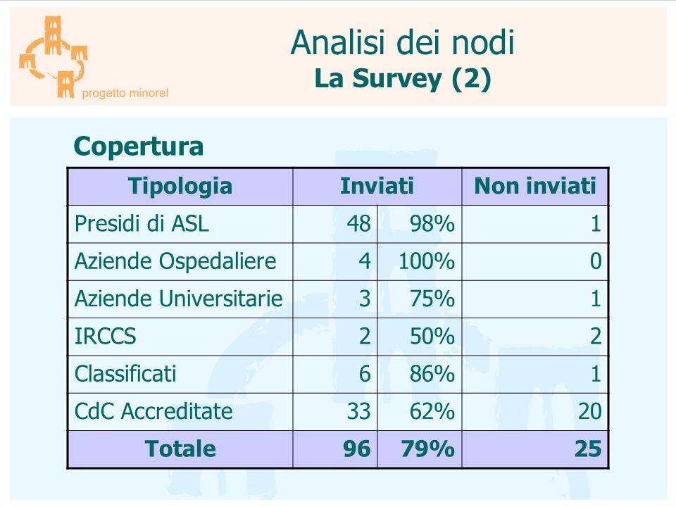 Copertura TipologiaInviatiNon inviati Presidi di ASL4898%1 Aziende Ospedaliere4100%0 Aziende Universitarie375%1 IRCCS250%2 Classificati686%1 CdC Accre