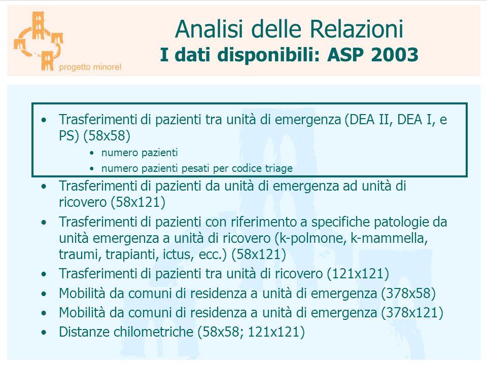 Analisi delle Relazioni I dati disponibili: ASP 2003 Trasferimenti di pazienti tra unità di emergenza (DEA II, DEA I, e PS) (58x58) numero pazienti nu