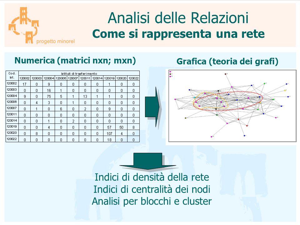 Analisi delle Relazioni Come si rappresenta una rete Numerica (matrici nxn; mxn) Grafica (teoria dei grafi) Indici di densità della rete Indici di cen