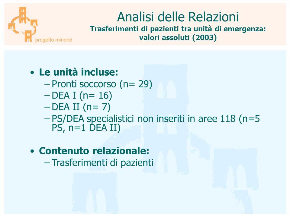 Analisi delle Relazioni Trasferimenti di pazienti tra unità di emergenza: valori assoluti (2003) Le unità incluse: –Pronti soccorso (n= 29) –DEA I (n=