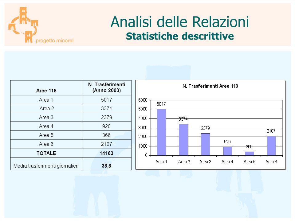 Analisi delle Relazioni Statistiche descrittive Aree 118 N. Trasferimenti (Anno 2003) Area 15017 Area 23374 Area 32379 Area 4920 Area 5366 Area 62107