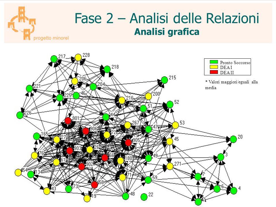 Fase 2 – Analisi delle Relazioni Analisi grafica Pronto Soccorso DEA I DEA II * Valori maggiori/eguali alla media