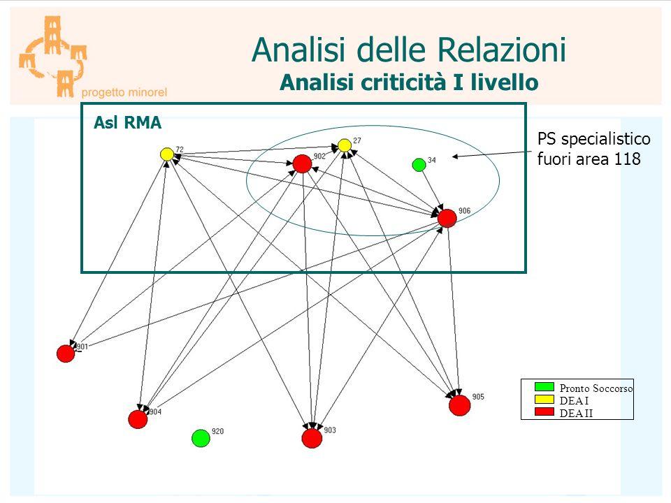 Analisi delle Relazioni Analisi criticità I livello PS specialistico fuori area 118 Asl RMA Pronto Soccorso DEA I DEA II