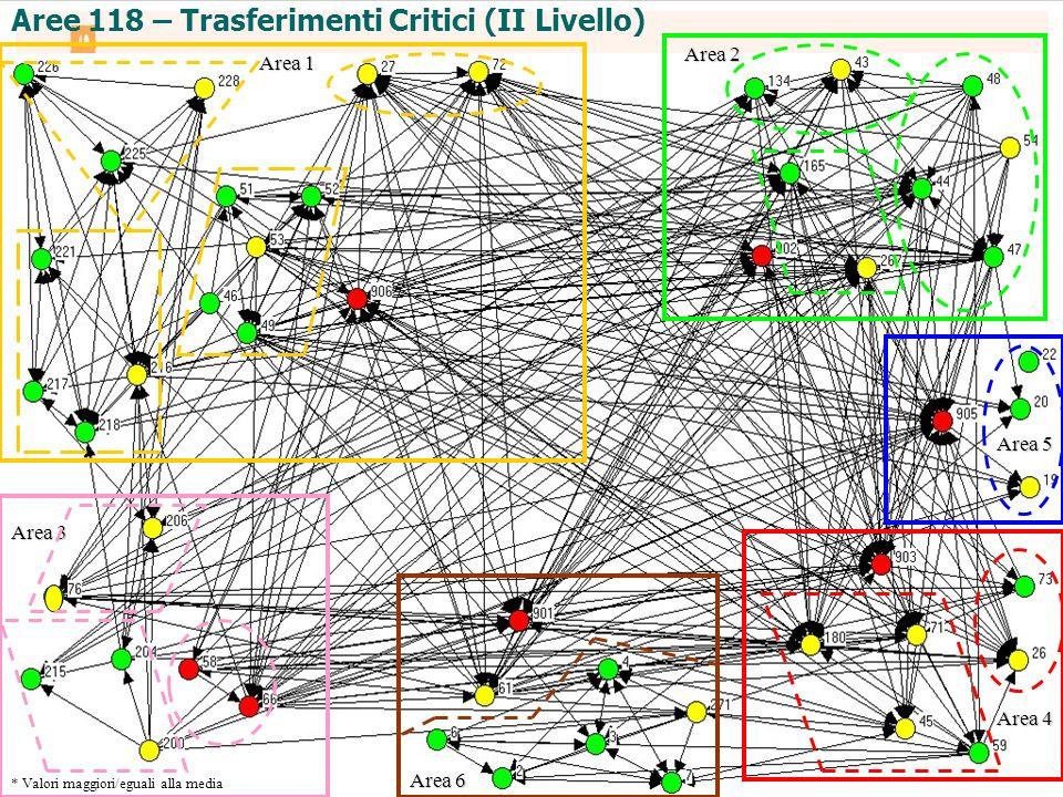 Area 1 Area 2 Area 5 Area 4 Area 6 Area 3 Aree 118 – Trasferimenti Critici (II Livello) * Valori maggiori/eguali alla media