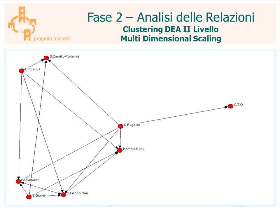 Fase 2 – Analisi delle Relazioni Clustering DEA II Livello Multi Dimensional Scaling