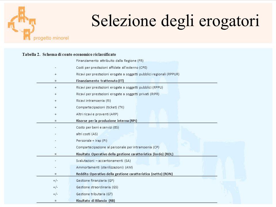 Selezione degli erogatori Finanziamento attribuito dalla Regione (FR) -Costi per prestazioni affidate all'esterno (CPE) +Ricavi per prestazioni erogat