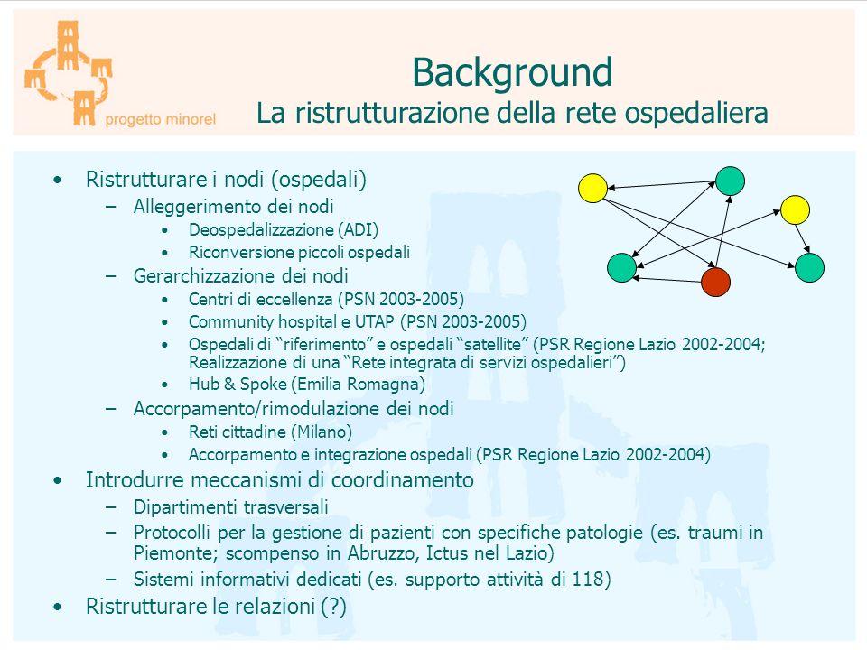 Background La ristrutturazione della rete ospedaliera Ristrutturare i nodi (ospedali) –Alleggerimento dei nodi Deospedalizzazione (ADI) Riconversione
