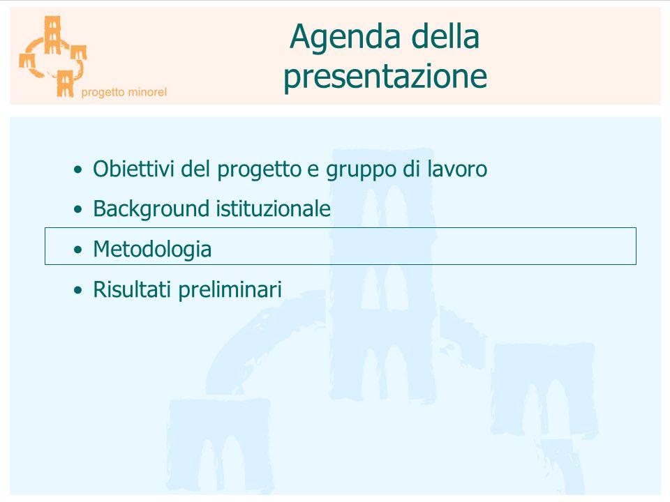 Obiettivi del progetto e gruppo di lavoro Background istituzionale Metodologia Risultati preliminari Agenda della presentazione