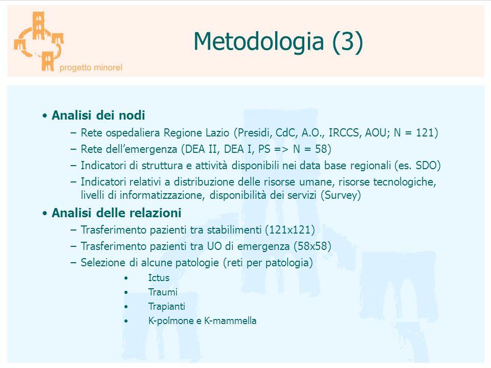 Metodologia (3) Analisi dei nodi –Rete ospedaliera Regione Lazio (Presidi, CdC, A.O., IRCCS, AOU; N = 121) –Rete dellemergenza (DEA II, DEA I, PS => N
