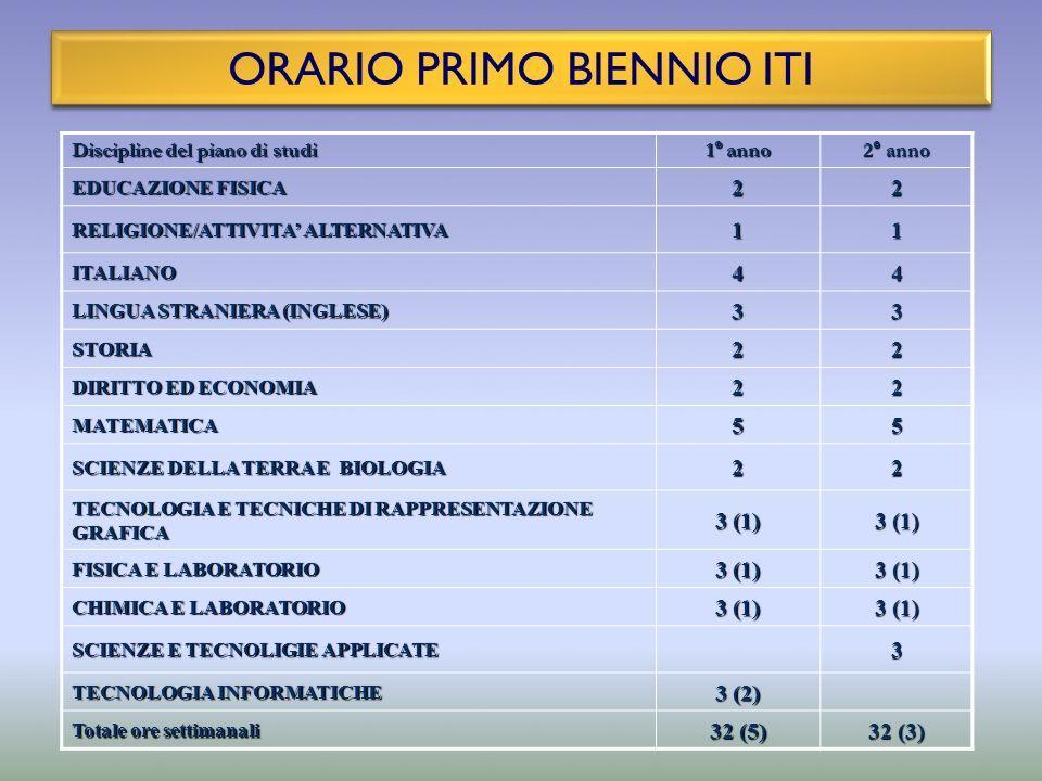 ORARIO PRIMO BIENNIO ITI Discipline del piano di studi 1° anno 2° anno EDUCAZIONE FISICA 22 RELIGIONE/ATTIVITA ALTERNATIVA 11 ITALIANO44 LINGUA STRANI