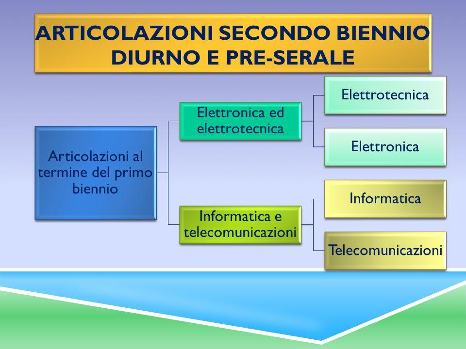 Articolazioni al termine del primo biennio Elettronica ed elettrotecnica Elettrotecnica Elettronica Informatica e telecomunicazioni Informatica Teleco