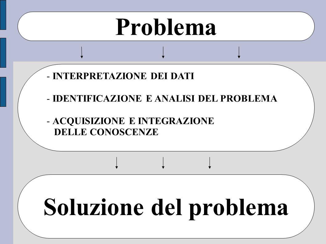 Problema Soluzione del problema - INTERPRETAZIONE DEI DATI - IDENTIFICAZIONE E ANALISI DEL PROBLEMA - ACQUISIZIONE E INTEGRAZIONE DELLE CONOSCENZE