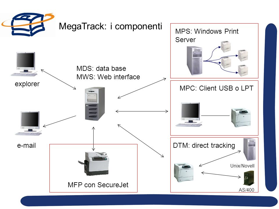 MegaTrack: i componenti MDS: data base MWS: Web interface explorer e-mail MFP con SecureJet MPS: Windows Print Server MPC: Client USB o LPT DTM: direct tracking Unix/Novell AS/400