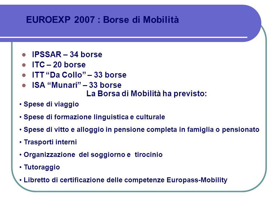IPSSAR – 34 borse ITC – 20 borse ITT Da Collo – 33 borse ISA Munari – 33 borse La Borsa di Mobilità ha previsto: Spese di viaggio Spese di formazione