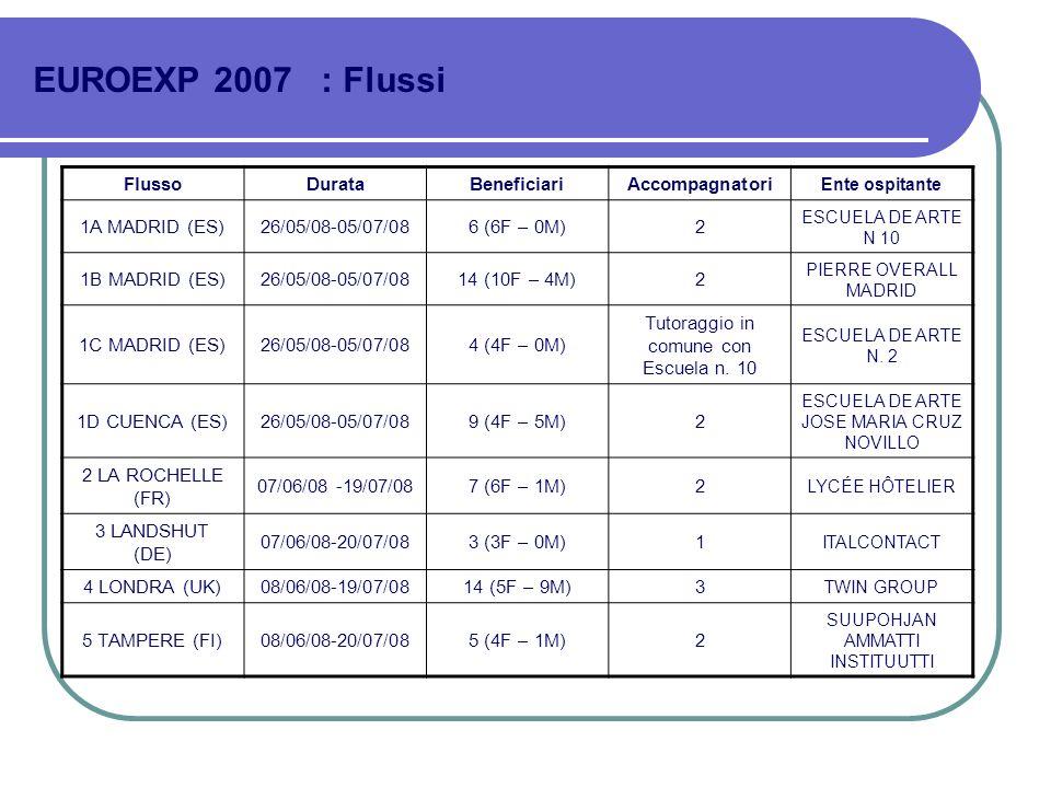 EUROEXP 2007 : Flussi FlussoDurataBeneficiariAccompagnatori Ente ospitante 1A MADRID (ES)26/05/08-05/07/086 (6F – 0M)2 ESCUELA DE ARTE N 10 1B MADRID