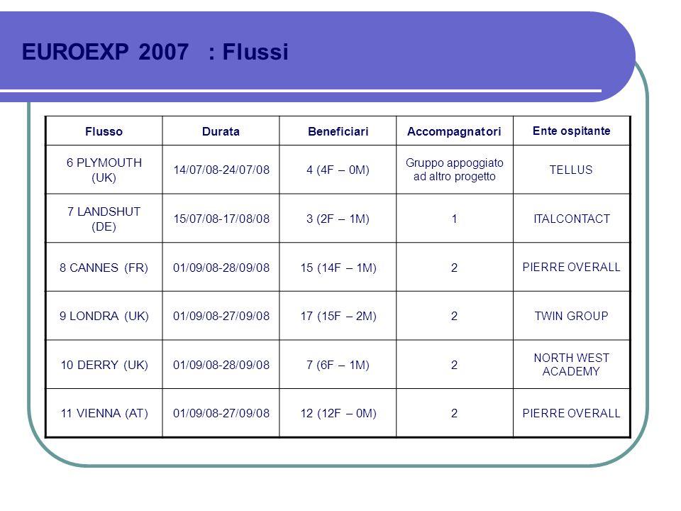 EUROEXP 2007 : Flussi FlussoDurataBeneficiariAccompagnatori Ente ospitante 6 PLYMOUTH (UK) 14/07/08-24/07/084 (4F – 0M) Gruppo appoggiato ad altro pro