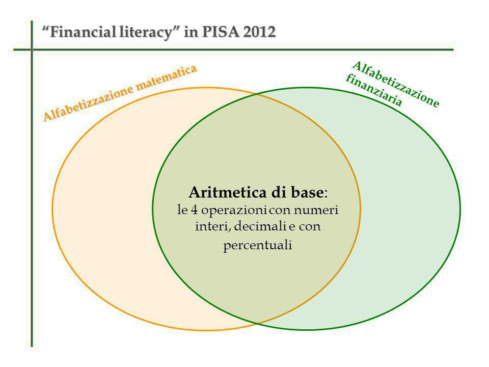 Financial literacy in PISA 2012Financial literacy in PISA 2012 Alfabetizzazione matematica Alfabetizzazione finanziaria Aritmetica di base : le 4 oper