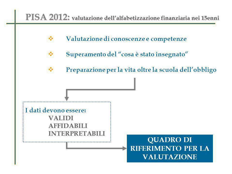 PISA 2012: valutazione dellalfabetizzazione finanziaria nei 15enni Valutazione di conoscenze e competenze Superamento del cosa è stato insegnato Prepa