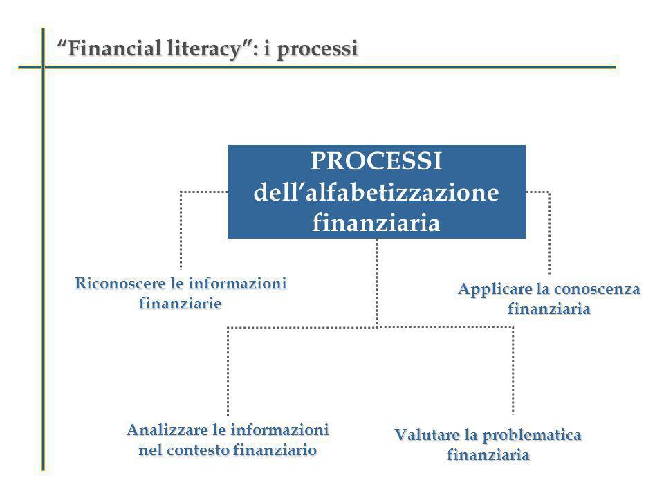 Financial literacy: i processiFinancial literacy: i processi PROCESSI dellalfabetizzazione finanziaria Riconoscere le informazioni finanziarie Analizz