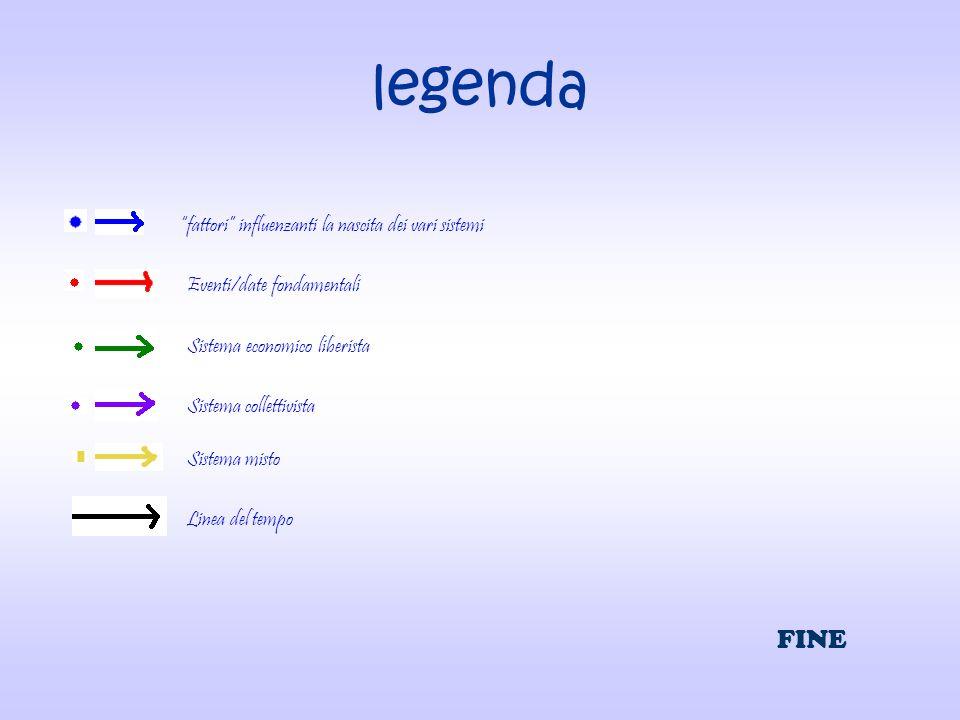 legenda fattori influenzanti la nascita dei vari sistemi Eventi/date fondamentali Sistema economico liberista Sistema collettivista Sistema misto FINE