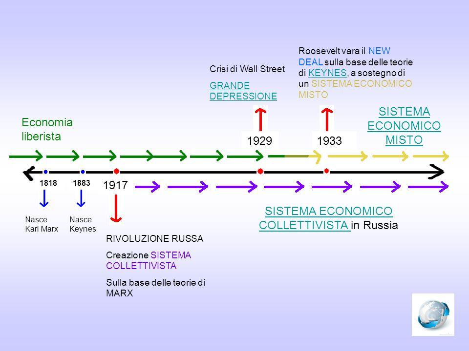 Economia liberista 1917 RIVOLUZIONE RUSSA Creazione SISTEMA COLLETTIVISTA Sulla base delle teorie di MARX SISTEMA ECONOMICO COLLETTIVISTA SISTEMA ECON