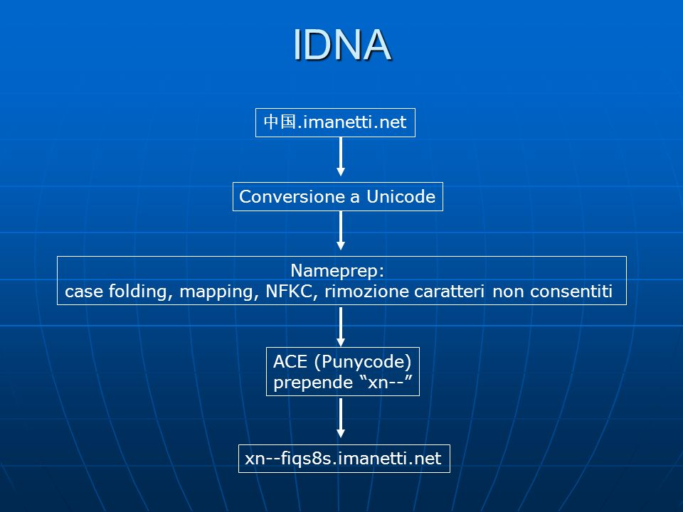 IDNA.imanetti.net Conversione a Unicode Nameprep: case folding, mapping, NFKC, rimozione caratteri non consentiti ACE (Punycode) prepende xn-- xn--fiq