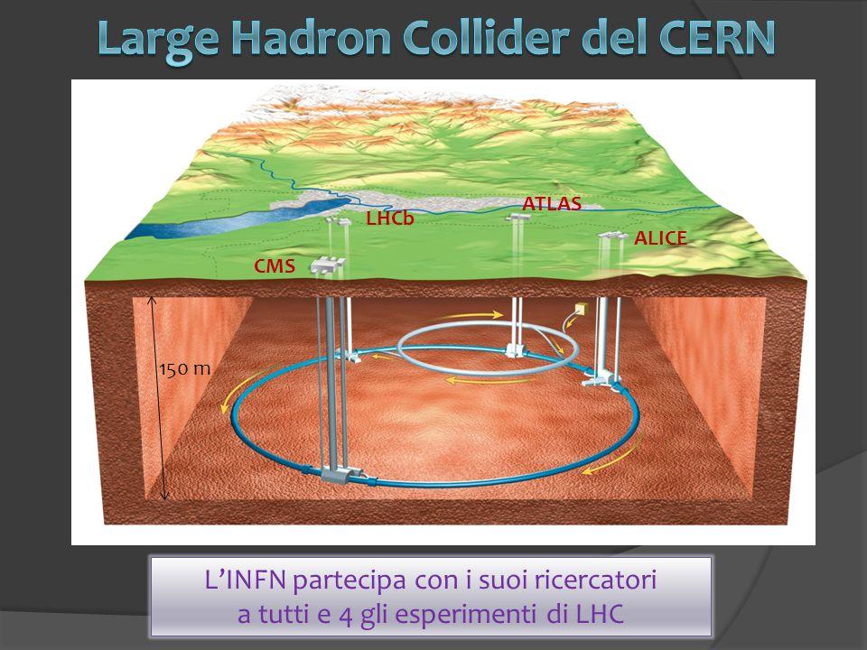 LINFN partecipa con i suoi ricercatori a tutti e 4 gli esperimenti di LHC ATLAS ALICE LHCb CMS 150 m