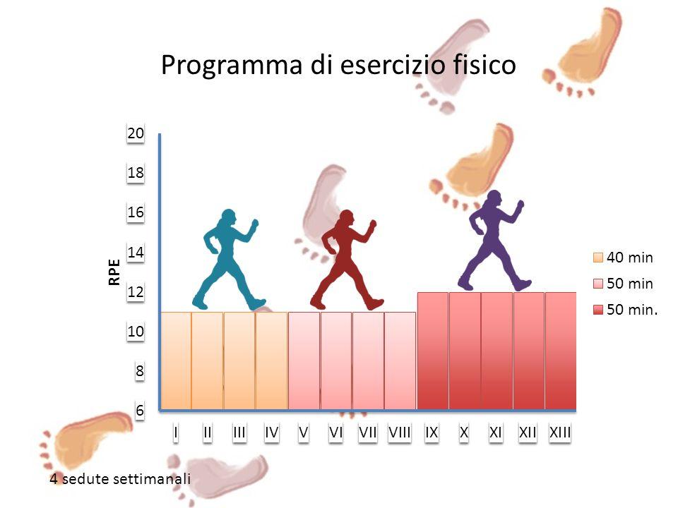 Programma di esercizio fisico 4 sedute settimanali