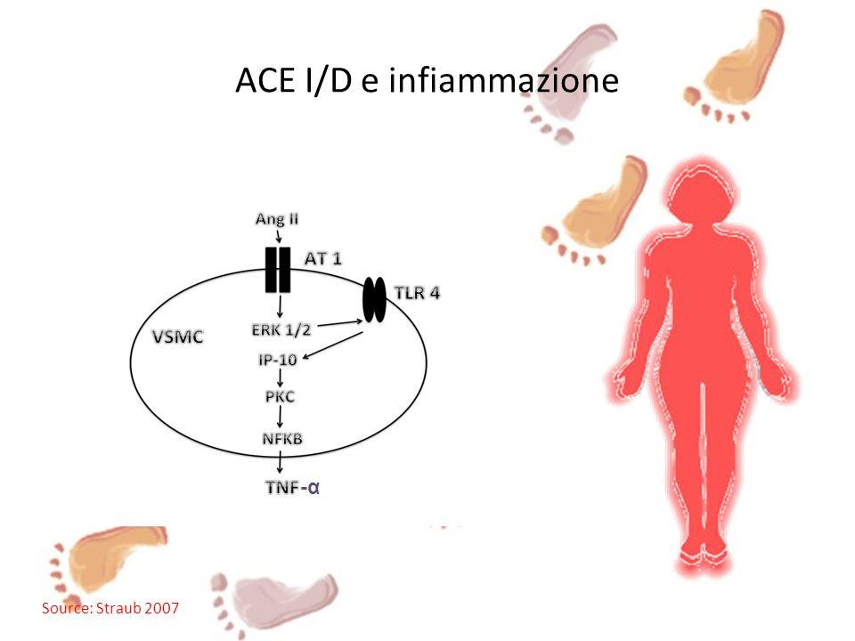 ACE I/D e infiammazione Source: Straub 2007 -α