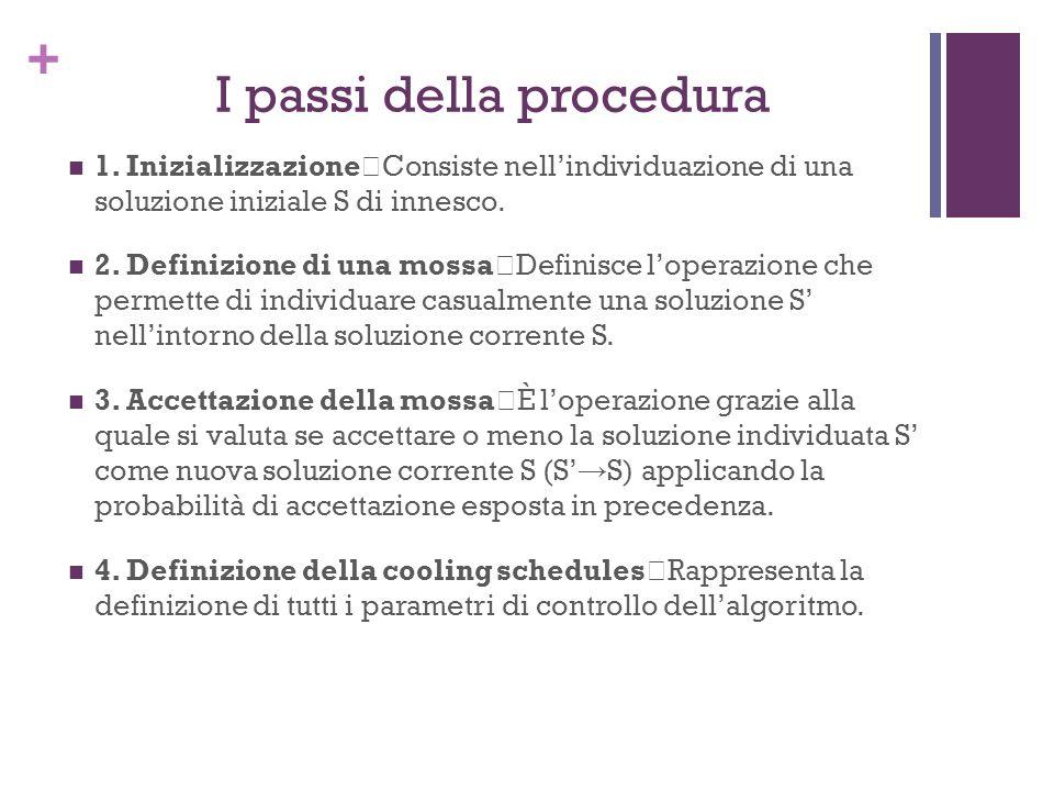 + I passi della procedura 1. Inizializzazione Consiste nellindividuazione di una soluzione iniziale S di innesco. 2. Definizione di una mossa Definisc