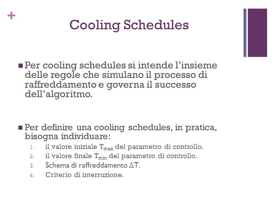 + Cooling Schedules Per cooling schedules si intende linsieme delle regole che simulano il processo di raffreddamento e governa il successo dellalgori