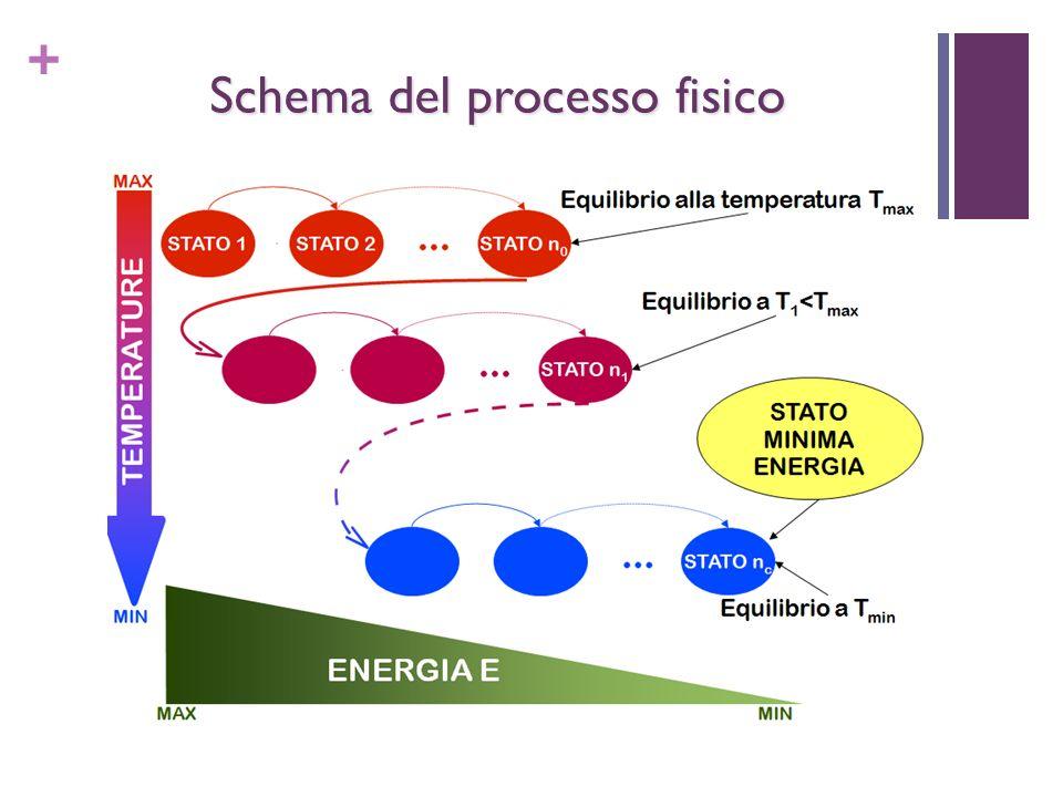 + Schema del processo fisico