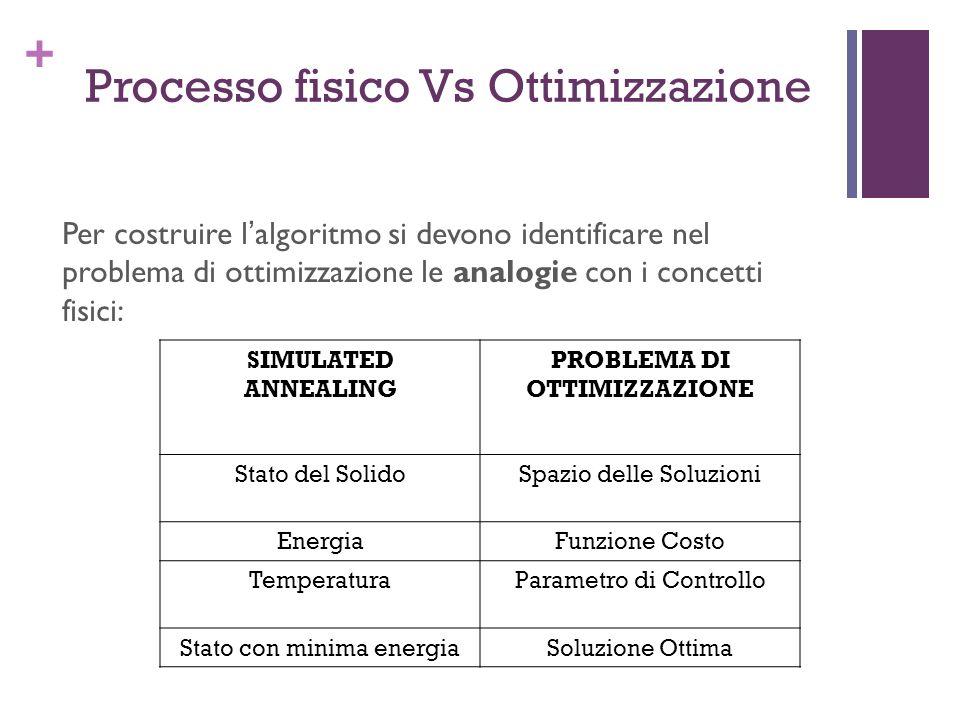 + Processo fisico Vs Ottimizzazione Per costruire lalgoritmo si devono identificare nel problema di ottimizzazione le analogie con i concetti fisici: