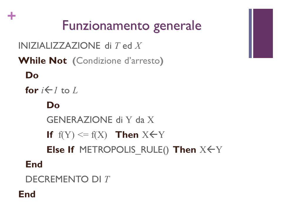 + Funzionamento generale INIZIALIZZAZIONE di T ed X While Not (Condizione darresto) Do for i 1 to L Do GENERAZIONE di Y da X If f(Y) <= f(X) Then X Y