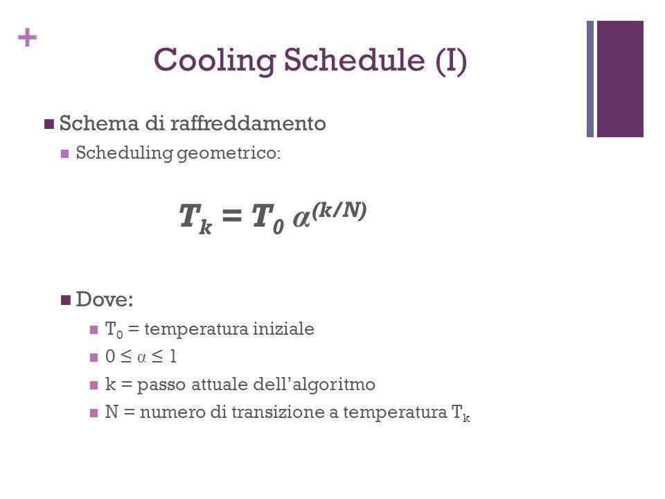+ Cooling Schedule (I) Schema di raffreddamento Scheduling geometrico : T k = T 0 α (k/N) Dove: T 0 = temperatura iniziale 0 α 1 k = passo attuale del