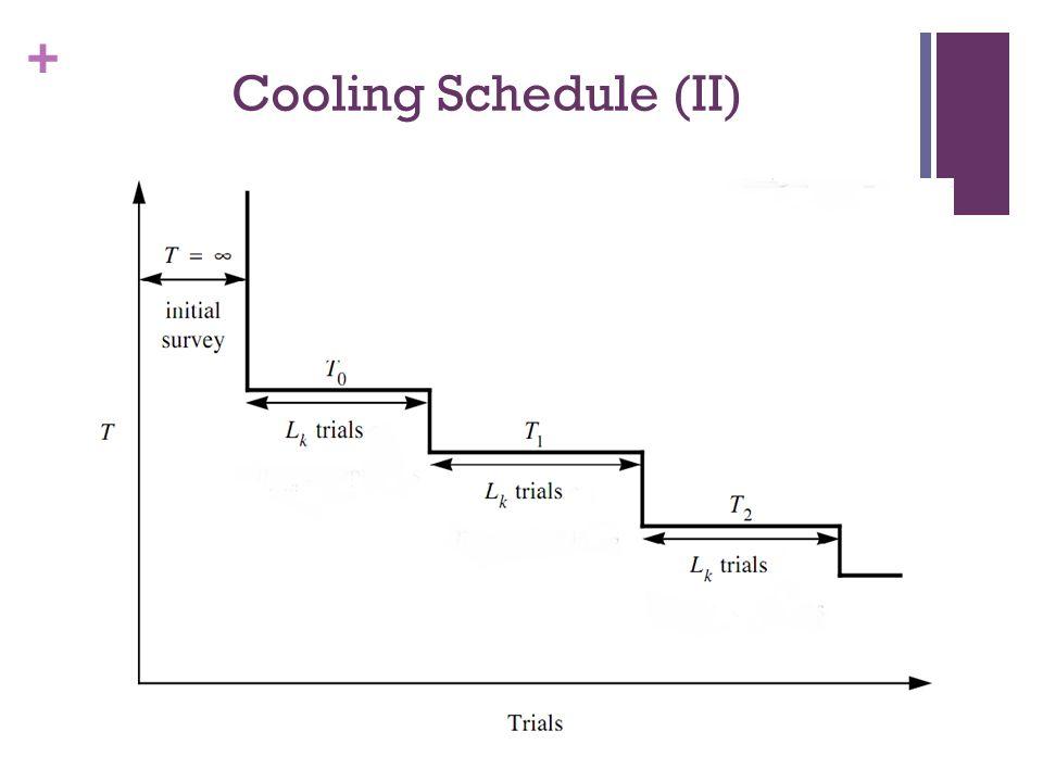 + Cooling Schedule (II)