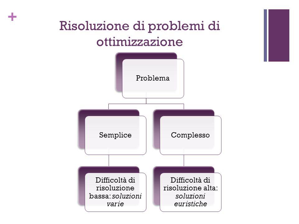 + Risoluzione di problemi di ottimizzazione ProblemaSemplice Difficoltà di risoluzione bassa: soluzioni varie Complesso Difficoltà di risoluzione alta