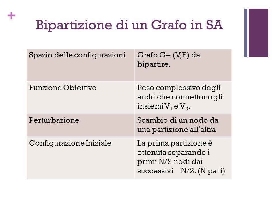 + Bipartizione di un Grafo in SA Spazio delle configurazioniGrafo G= (V,E) da bipartire. Funzione ObiettivoPeso complessivo degli archi che connettono