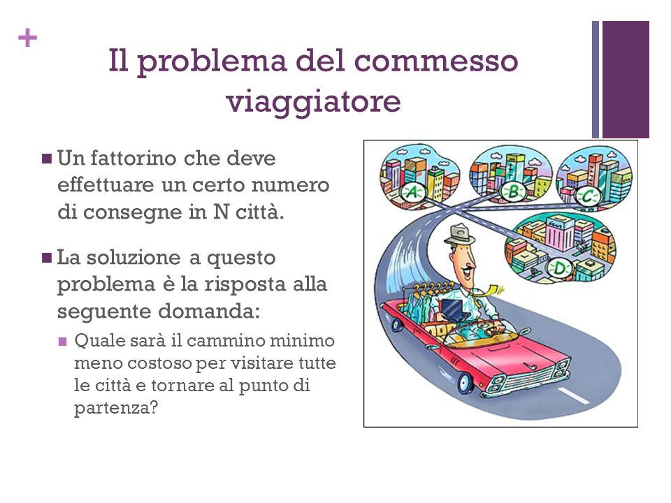 + Il problema del commesso viaggiatore Un fattorino che deve effettuare un certo numero di consegne in N città. La soluzione a questo problema è la ri