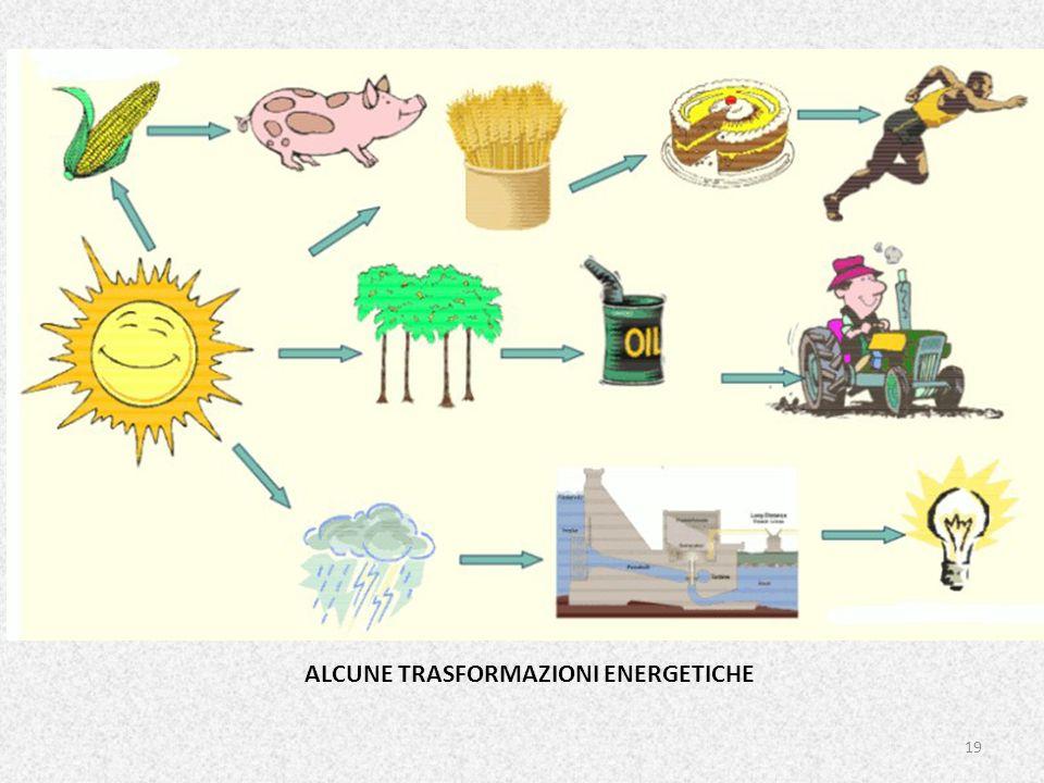 19 ALCUNE TRASFORMAZIONI ENERGETICHE