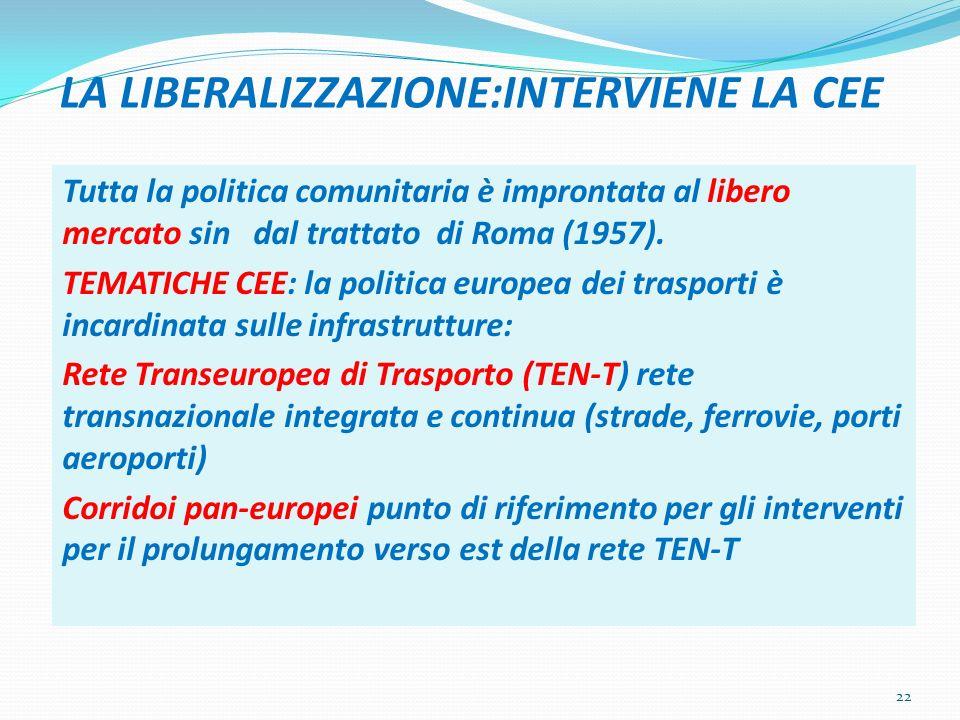 LA LIBERALIZZAZIONE:INTERVIENE LA CEE Tutta la politica comunitaria è improntata al libero mercato sin dal trattato di Roma (1957). TEMATICHE CEE: la