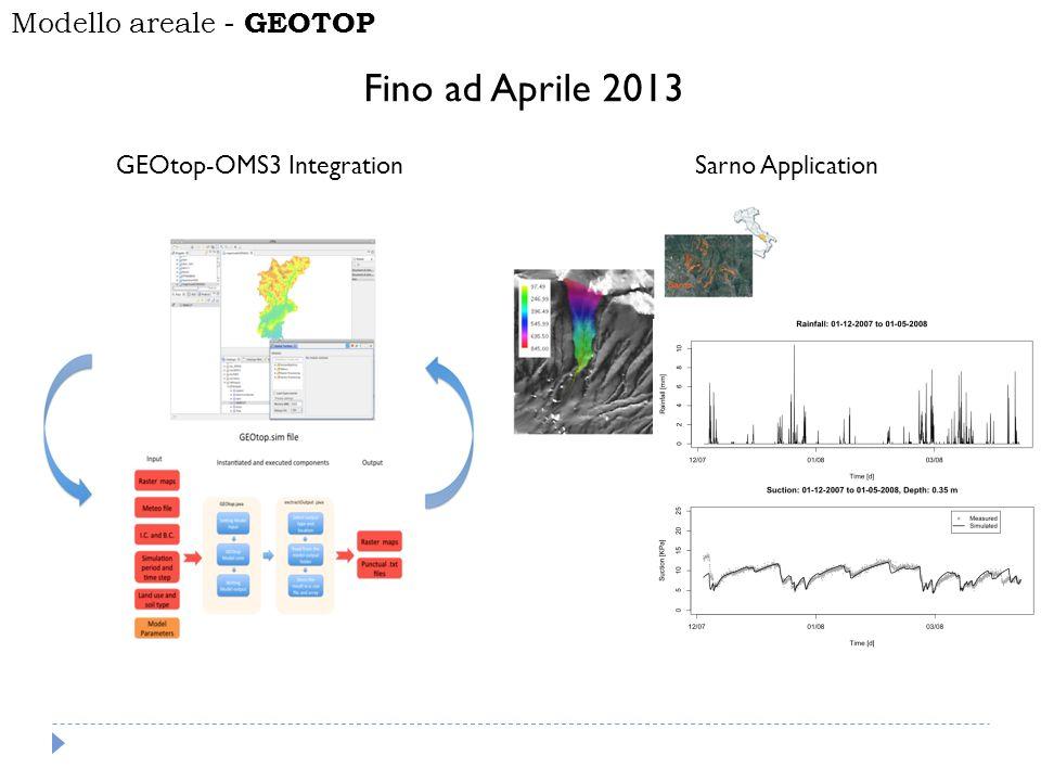 GEOtop-OMS3 IntegrationSarno Application Fino ad Aprile 2013 Modello areale - GEOTOP
