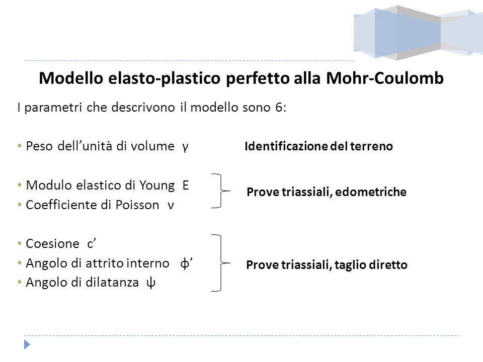 Modello elasto-plastico perfetto alla Mohr-Coulomb I parametri che descrivono il modello sono 6: Peso dellunità di volume γ Modulo elastico di Young E