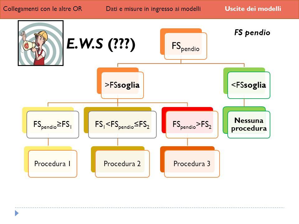 Collegamenti con le altre ORDati e misure in ingresso ai modelliUscite dei modelli FSpendi o >FSsoglia FSpendioFS 1 Procedura 1 FS1<FSpendioFS 2 Proce