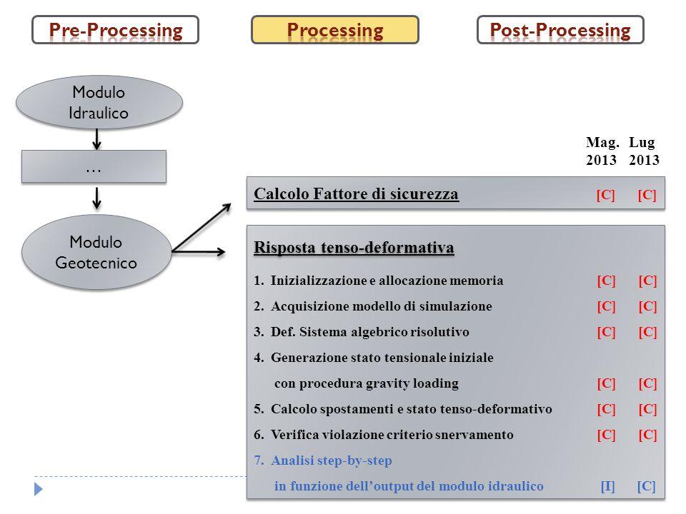 Modulo Geotecnico 1.Inizializzazione e allocazione memoria[C] [C] 2.Acquisizione modello di simulazione[C] [C] 3.Def. Sistema algebrico risolutivo[C]